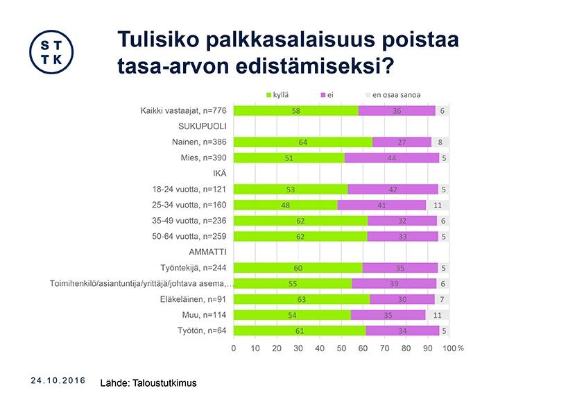 Väestö toiminnan mukaan 2012 18 – 74- vuotiaat