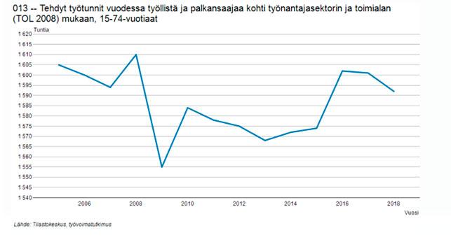 Tehdyt työtunnit per palkansaaja, 2006-2018