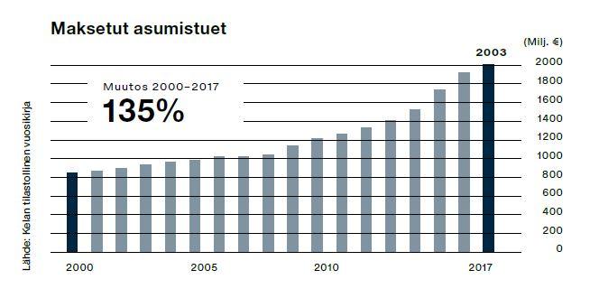 Asumistukien määrä Suomessa