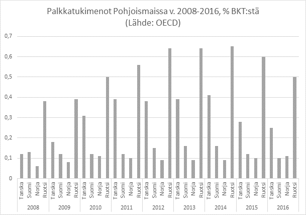 Palkkatuki Suomessa